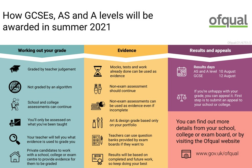 Infographic   how GCSEs  AS and A levels will be awarded in summer 2021 (1)
