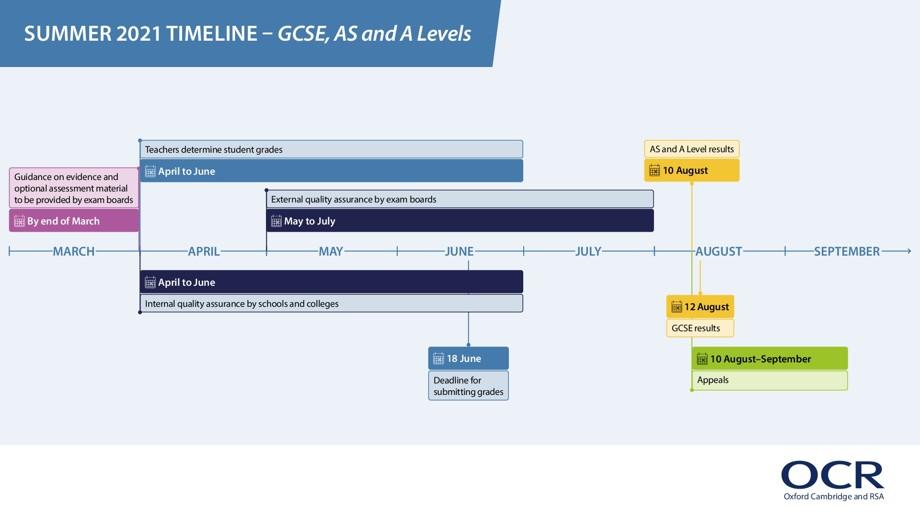 Infographic 611443 gq summer 2021 timeline